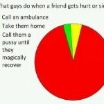 Funny Memes - what guys do